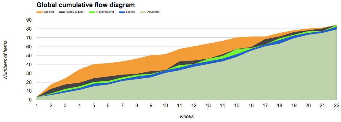 Mtricas geis cumulative flow diagrams e lead time breakdown o fim ccuart