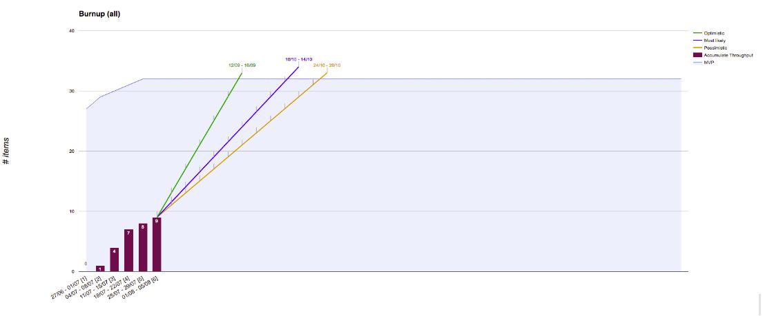 Percentile Chart