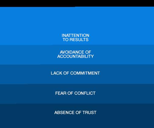 5 Ações para melhorar confiança entre membros da equipe