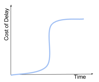 Fixed Date Curve