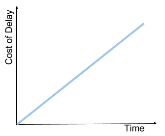 Standard Curve