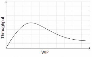 WIP Limit – A further study