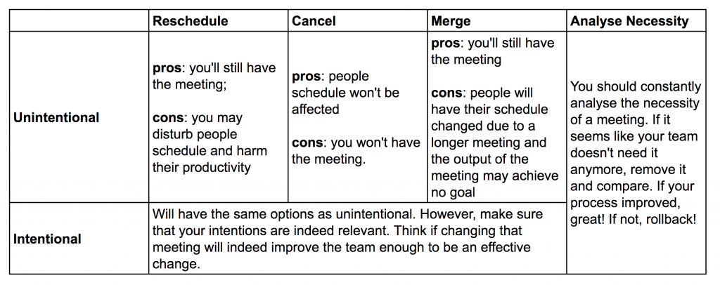 Meetings Are Not Sacred