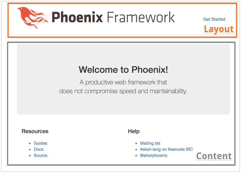 Nested Layouts With Phoenix