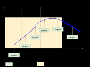 ciclo de vida de um produto genérico