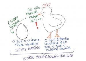 o ovo e a galinha