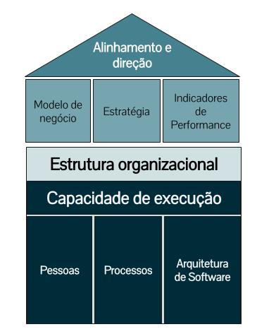 Desenvolvendo um olhar de produto na organização