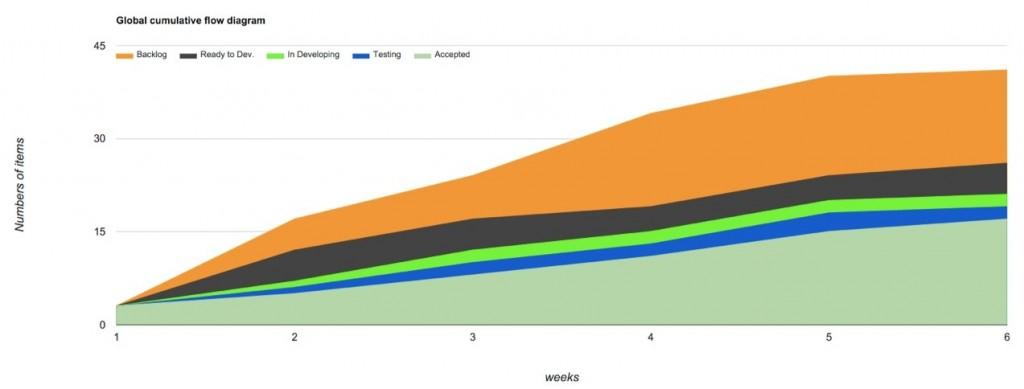 Global cumulative flow diagram