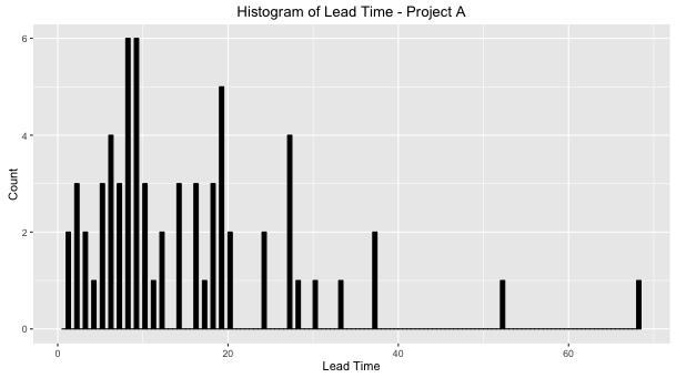 histogram-lead-time