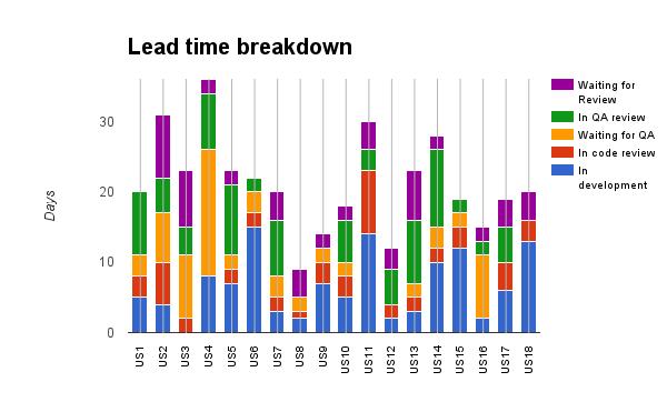 Lead time breakdown