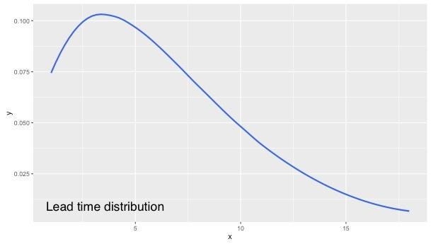 lead-time-distribution