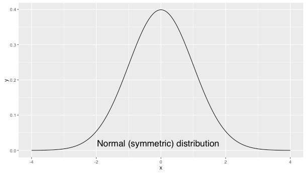 normal-symmetric-distribution