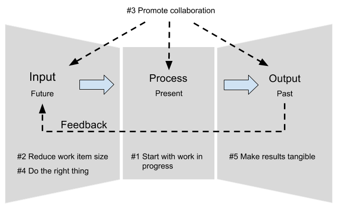 Strategies agile workflow
