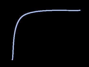 Urgent Curve