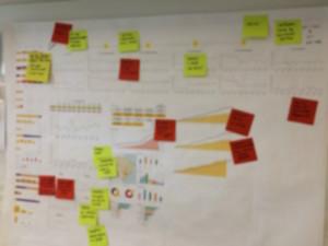 Exemplo de dashboard de produto