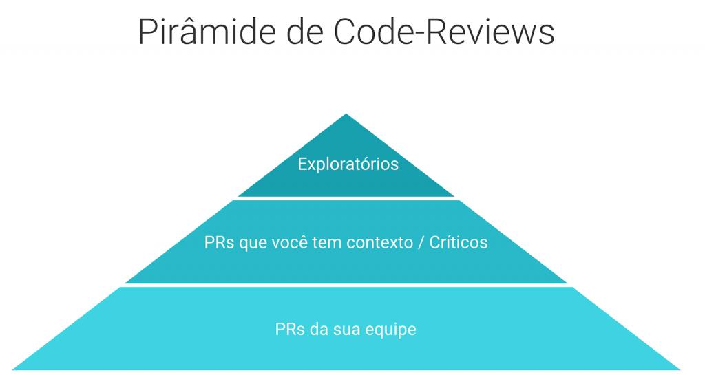 pirâmide de revisão de código